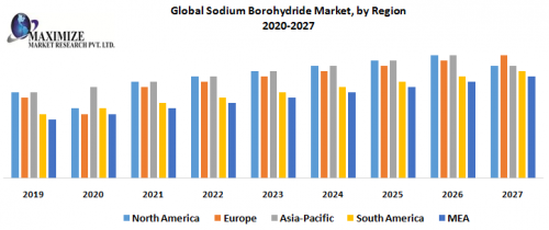 Global-Sodium-Borohydride-Market-by-Region.png