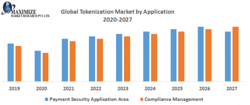 Global-Tokenization-Market-by-Application.png