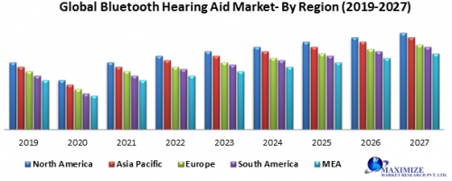 Global-Bluetooth-hearing-aid-market.png