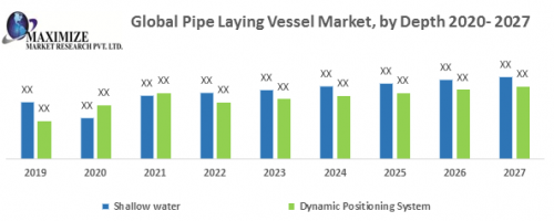 Global-Pipe-Laying-Vessel-Market.png