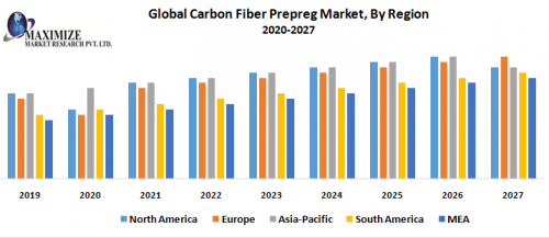Global-Carbon-Fiber-Prepreg-Market-By-Region.png