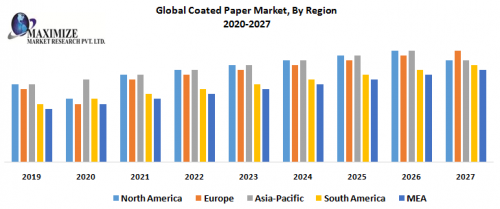 Global-Coated-Paper-Market-By-Region.png