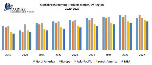 Global-Pet-Grooming-Products-Market-By-Region.png