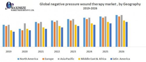 Global-negative-pressure-wound-therapy-market.jpg