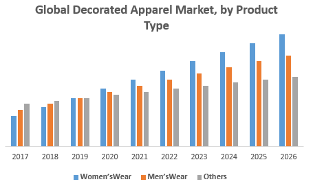 Global-Decorated-Apparel-Market-by-Product-Type.png