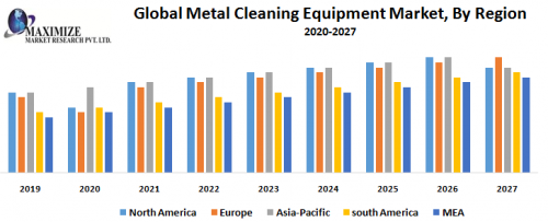Global-Metal-Cleaning-Equipment-Market-By-Region-1.png