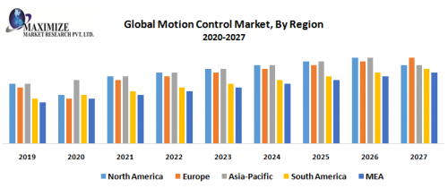 Global-Motion-Control-Market-By-Region-1.png
