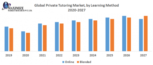 Global-Private-Tutoring-Market.png