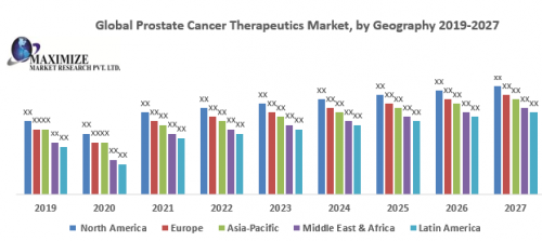 Global-Prostate-Cancer-Therapeutics-Market.png
