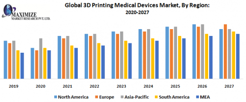 Global-3D-Printing-Medical-Devices-Market-By-Region.png