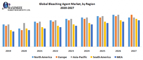 Global-Bleaching-Agent-Market-by-Region.png