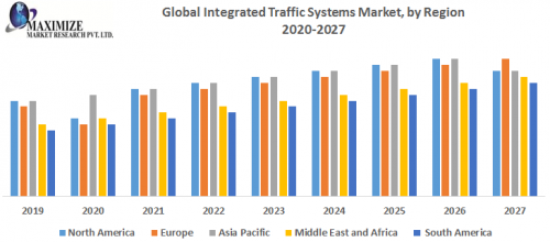 Global-Integrated-Traffic-Systems-Market-by-Region.png