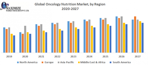 Global Oncology Nutrition Market by Region