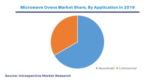 microwave-ovens-market-share-by-application.png